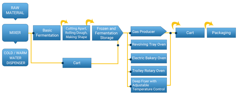 production process of leader baker baking machinery